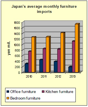 Japan Furniture Imports