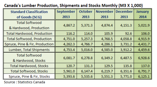 Canada Lumber Production Jan 2014