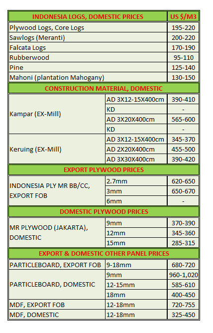 Price of Indonesia Mar 2014