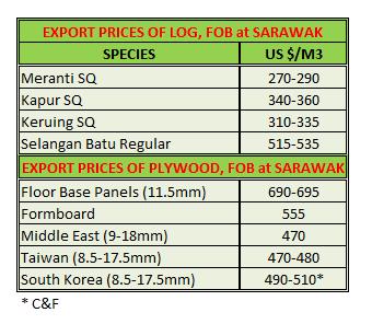 Price of Malaysia Mar 2014