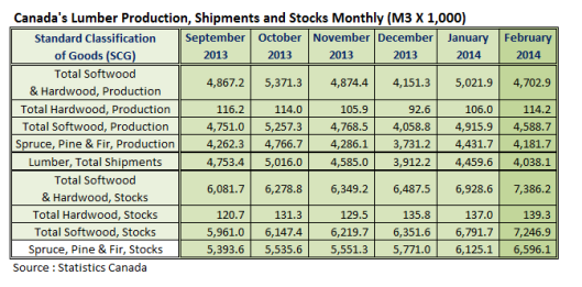 Canada Lumber Production Feb 2014
