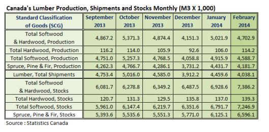 Canada Lumber Production Feb 2014