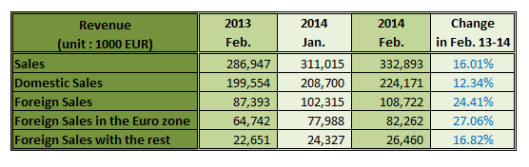 German Sawmills Sales in Feb 2014