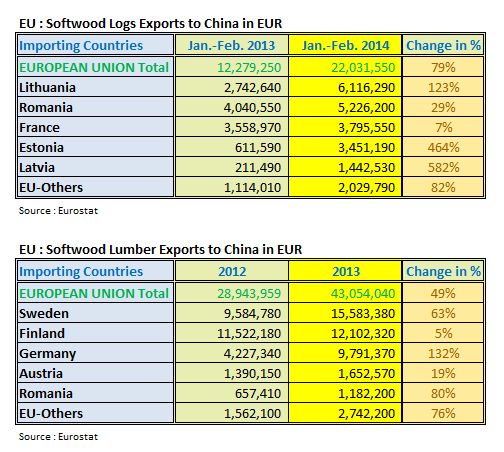 EU Exports to China in Jan-Feb 2014