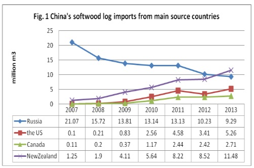 Chinasoftwoodlogimports