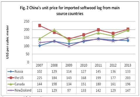 Chinasoftwoodlogimportsunitprice