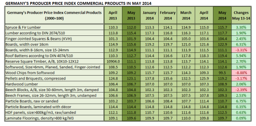 Germany Producer Price Index Commercial Products in May 2014