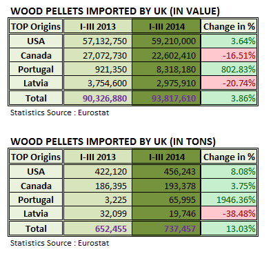 Wood Pellets Imported by UK