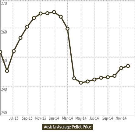 Austria Pellet Prices
