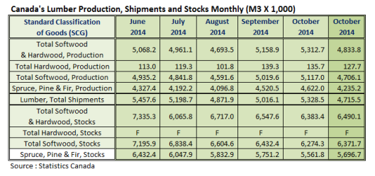 Canada Lumber Production in Nov 2014