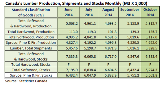 Canada Lumber Production Oct 2014
