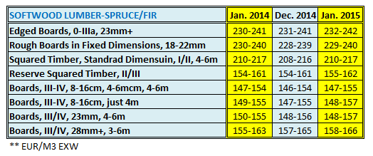 Austria Softwood Lumber Price in Jan 2015