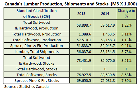 Canada Lumber Prodcution, Shipments and Stocks in 2014