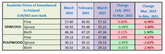 Finland Log Price in March 2015