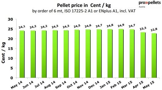 Austria Pellet Price in May 2015
