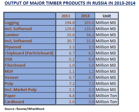 Output of Major Timber Products in Russia in 2014