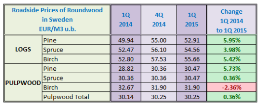 Roadside Prices of Roundwood in Sweden in 1Q 2015