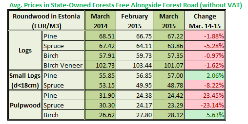 Estonia Roundwood Prices in March 2015