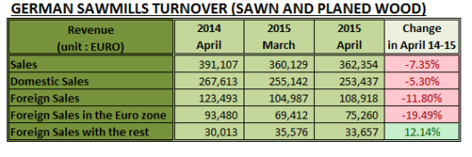 German Sawmills Turnover in April 2015