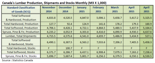 Canada Lumber Production Shipments and Stocks in May 2015