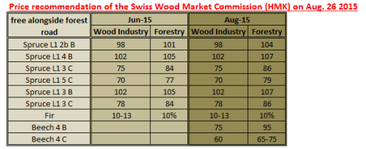 Price recommendation of the Swiss Wood Market Commission (HMK) on Aug. 26 2015