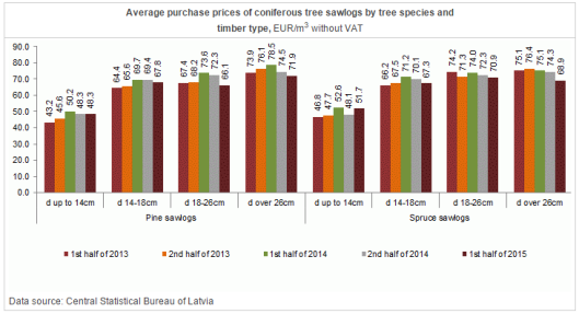 Avg. Purchase Prices of Coniferous Sawlog in Latvia