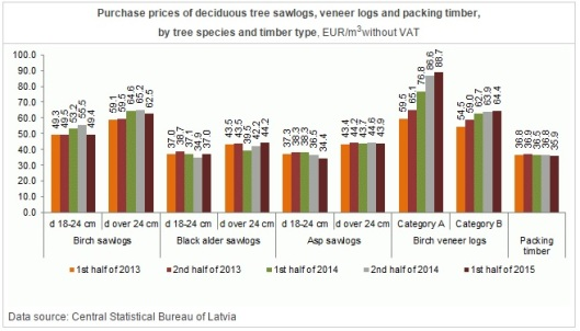Avg. Purchase Prices of Deciduous Sawlog in Latvia