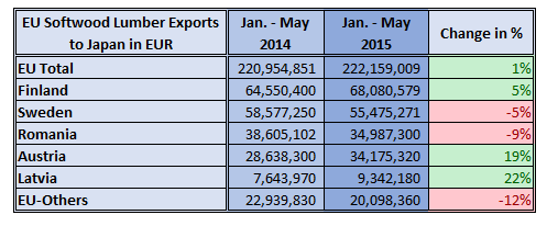 EU Softwood Lumber Exports to Japan in EUR