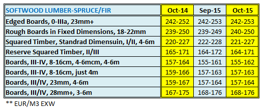 Austria Softwood Lumber Price in October 2015