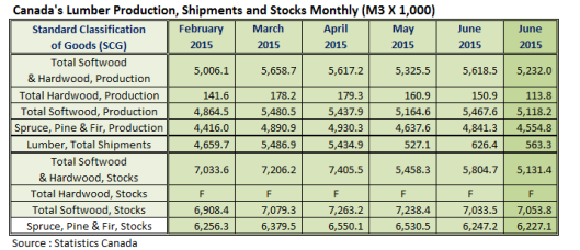 Canada Lumber Production Shipments and Stocks in July 2015