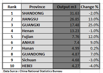 China Provinces Ranked by Wood-Based Panel Output in 1st half of 2015