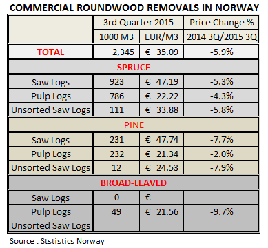 Commercial Roundwood Removals in Norway in 2015 3Q