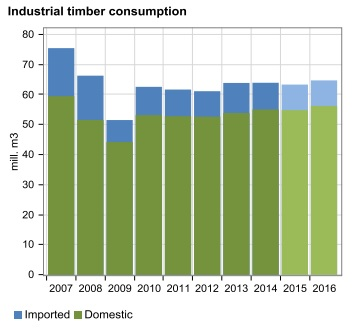 Finland Industrial Timber Consumption