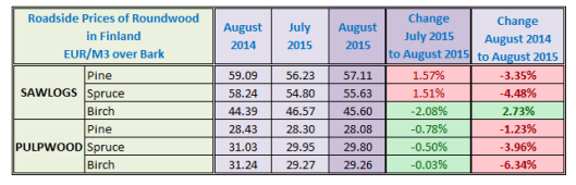 Finland Log Price in August 2015
