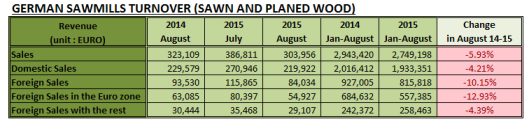 German Sawmills Turnover in August 2015