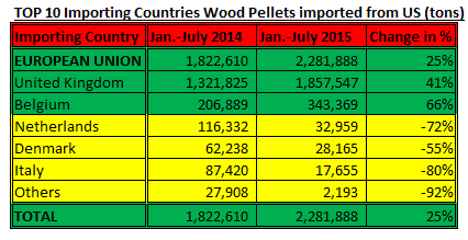 TOP 10 Importing Countries Wood Pellets imported from US