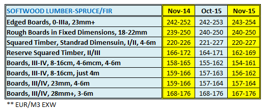 Austria Softwood Lumber Price in November 2015