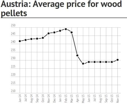 Austria Wood Pellet Price in November 2015