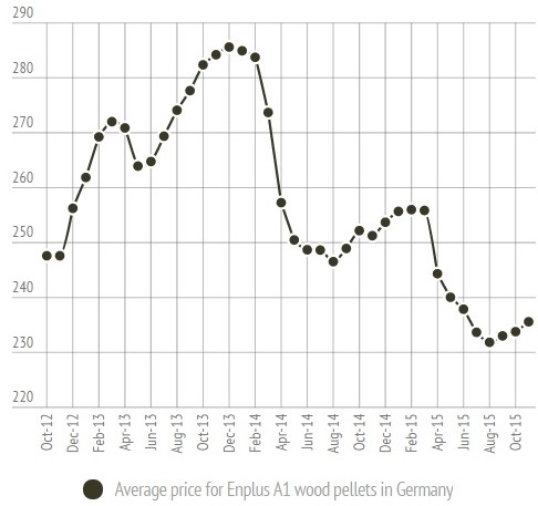 German Wood Pellet Price in November 2015