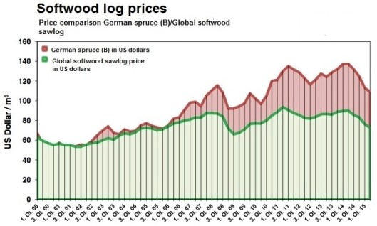 Softwood Log Prices