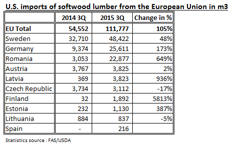 U.S. imports of softwood lumber from the European Union