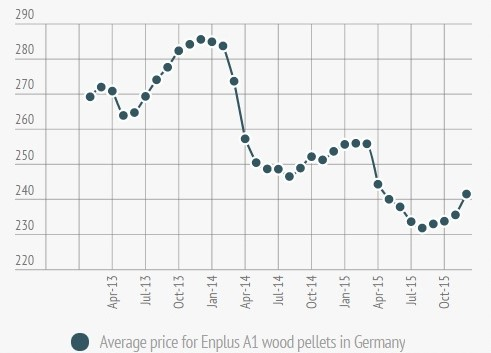 German Wood Pellet Price in December 2015
