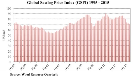 Global Sawlog Price Index