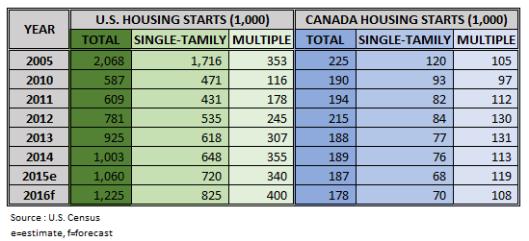 Housing Starts in 2016