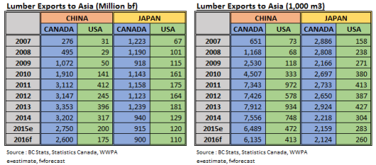 Lumber Exports to Asia in 2016