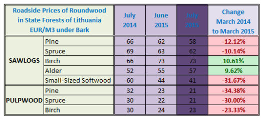 Roadside Prices of Roundwood in Lithuania in July 2015