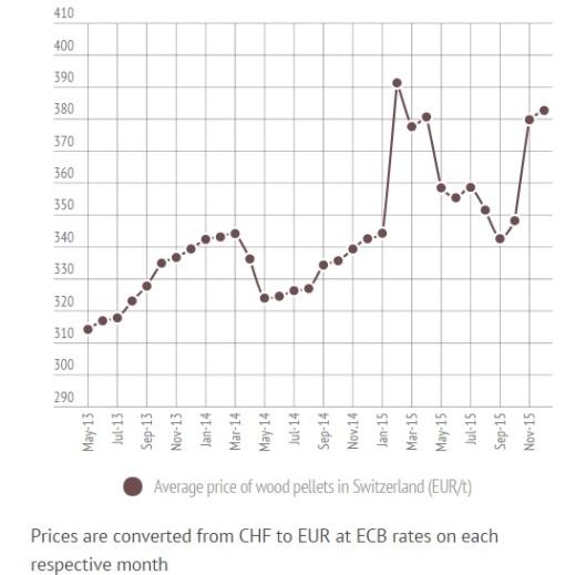 Swiss Pellets Price in December 2015