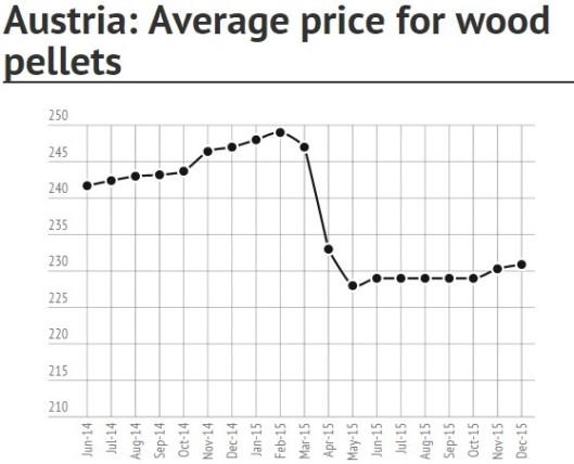 Austria Pellet Price in January 2016