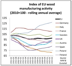 Index of EU Wood Manufacturing Activity