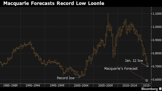 Macquarie Forecast Loonie